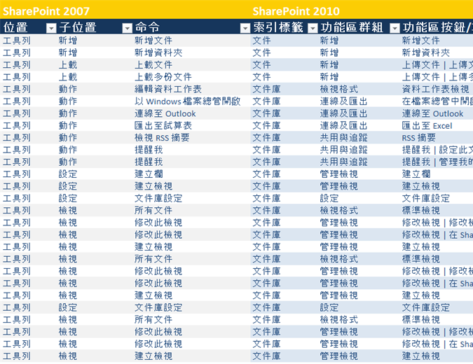 SharePoint Server 功能區參考活頁簿