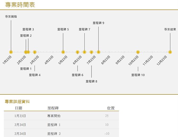 含里程碑的時間表 (黃色)
