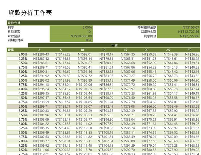 貸款分析工作表