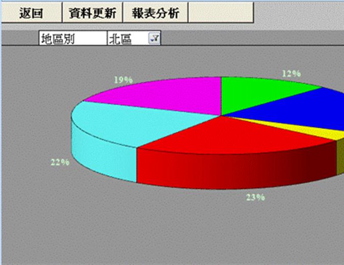 業績分析模組