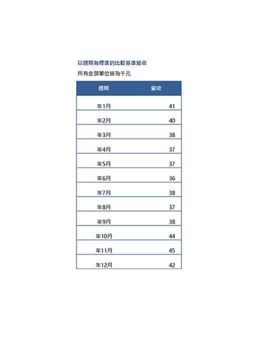 營收趨勢圖表